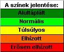 színek jelentése a bmi  táblázaton